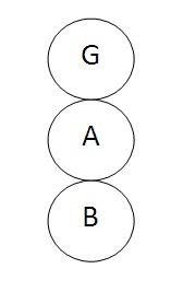 GAB semplice